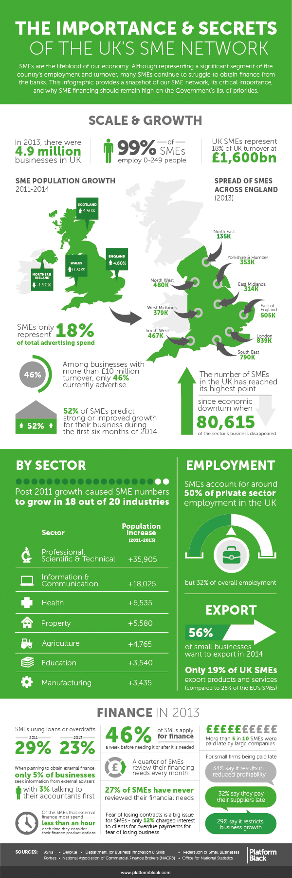 The Importance of the UK's SME Network [INFOGRAPHIC]
