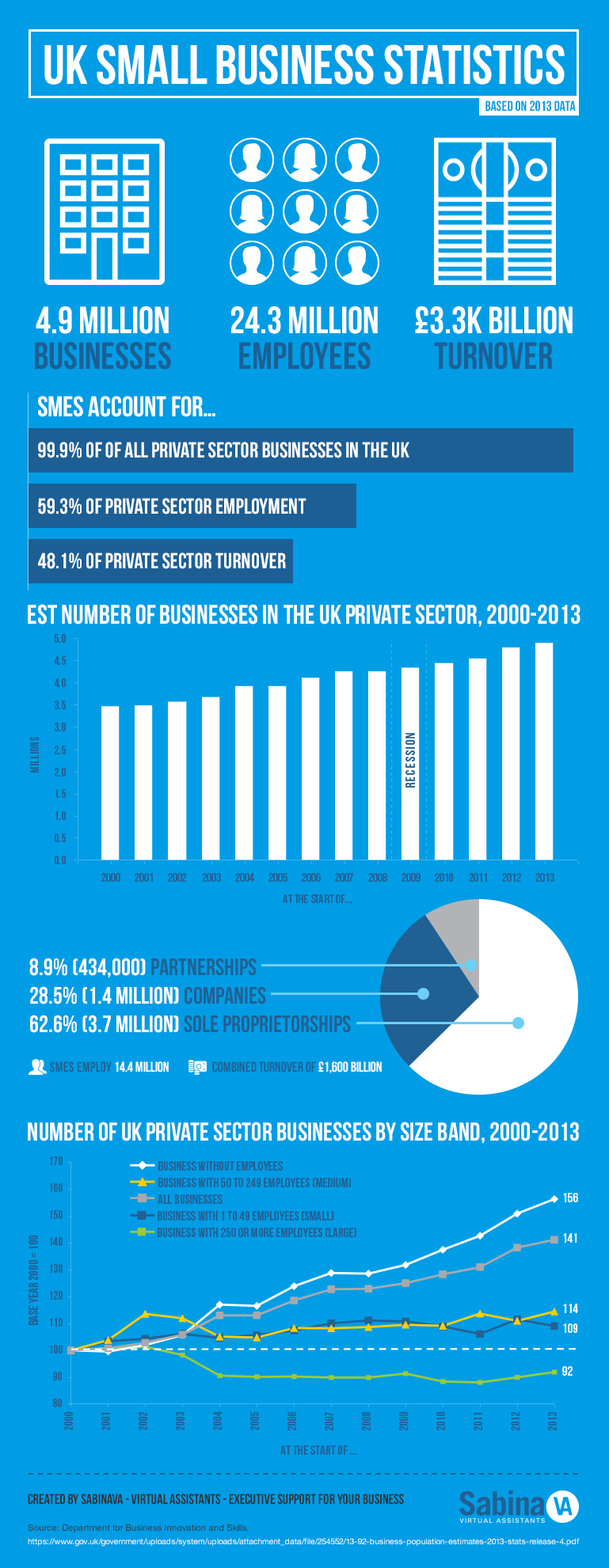 SMEs-infographic